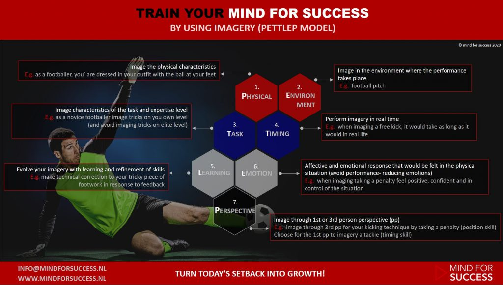 PETTLEP model om voetballers te helpen in hun visualisatie script